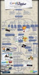 Het kat en muisspel dat Google speelt